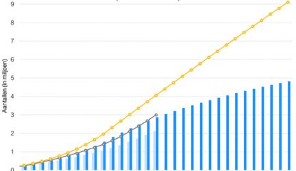 Sneller en meer elektrische auto's dan verwacht in Nederland