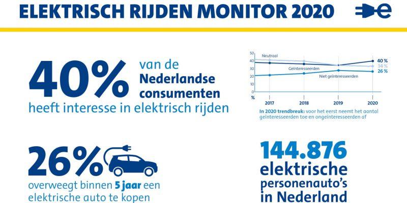 Nederlander heeft meer interesse in elektrisch rijden